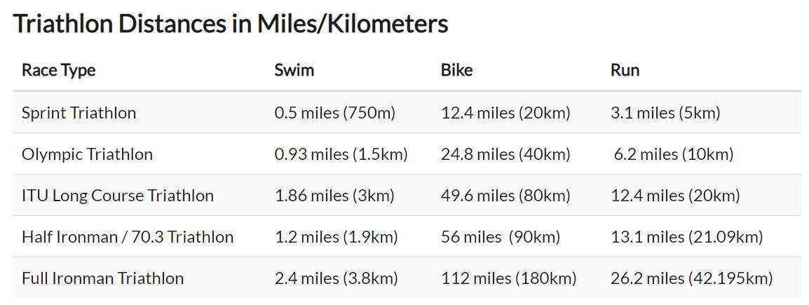 average triathlon distances in miles and kilometers