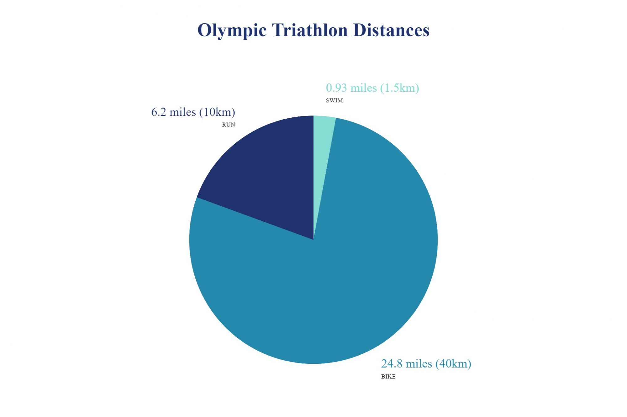 olympic distance triathlon in miles kilometers