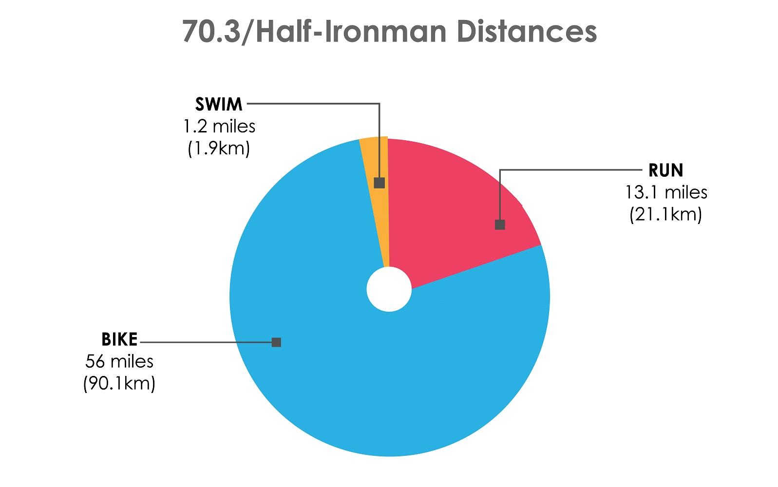 how long 70.3 half ironman distances triathlon length miles kilometers