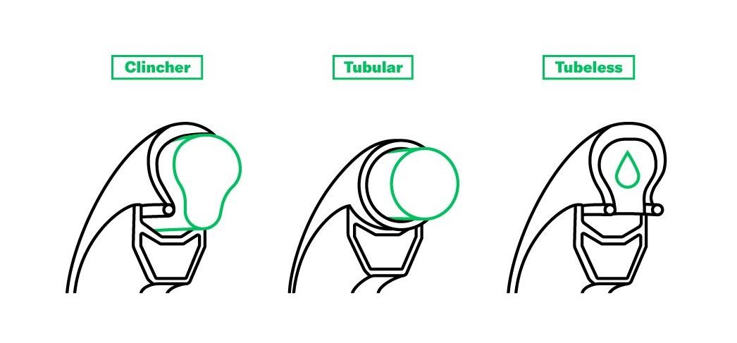Clincher vs Tubular vs Tubeless which is best